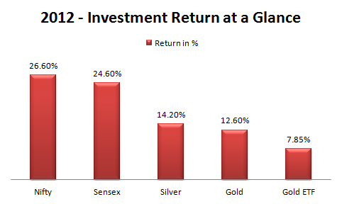 2012 Investment returns