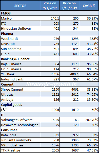 Best Stocks 2012