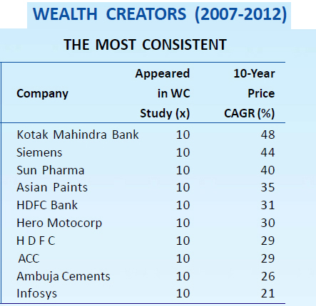 Consistant Wealth creator