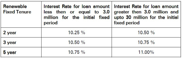 icici cash back interest rate