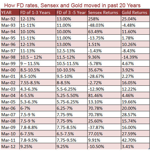 How FD rate sensex & gold moved in 20 years