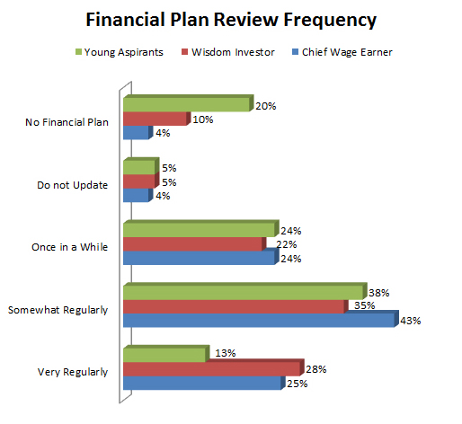 Financial Plan Review