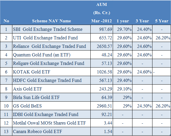 Gold ETF Return