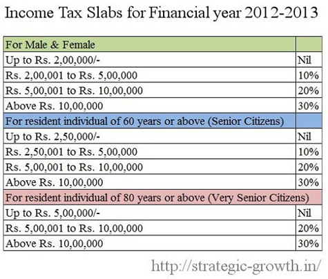 Income Tax Slab 2012-13