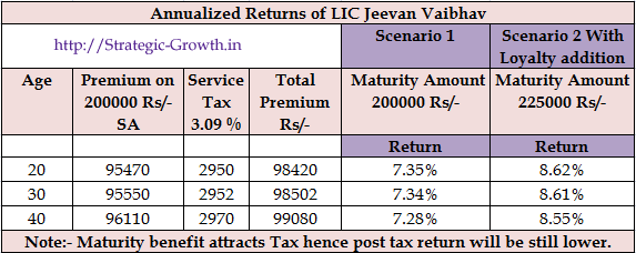 LIC Jeevan Vaibhav Returns