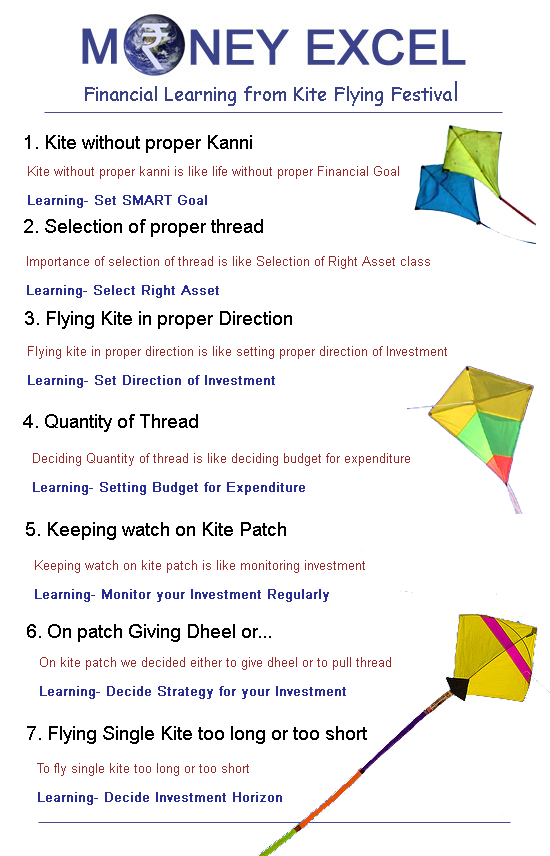 Kite Flying Makar Sankranti