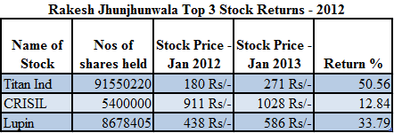 Rakesh Jhnunjhunwala Stocks
