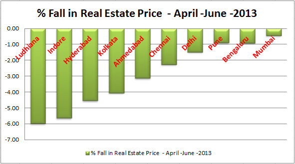 citywise real estate fall