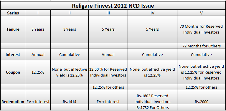 Religare Finvest 2012 NCD issue