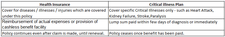 Diffrence between health & critical insurance