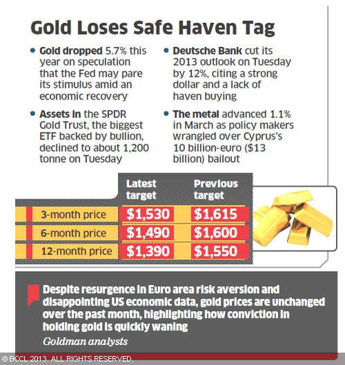 Gold Safe haven