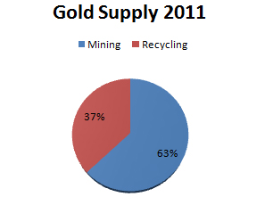 Gold Supply