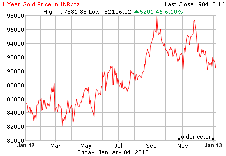 gold 1 year price