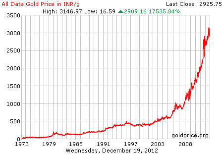 Gold price history
