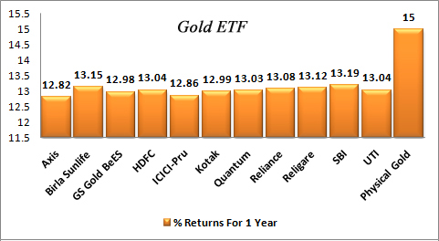 Gold ETF Return 1 Year Graph