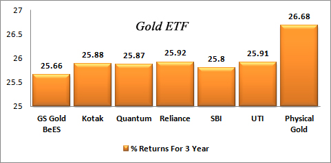 Gold ETF Return 3 Year Graph