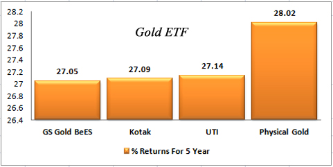 Gold ETF Return 5 Year Graph