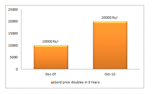 Gold Price Rise