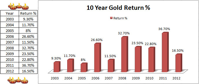 Gold Return