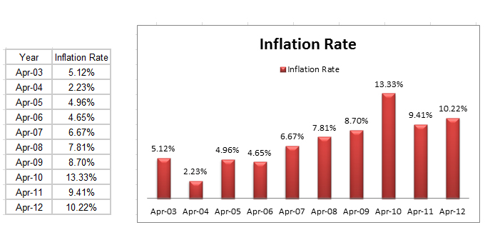 inflation graph