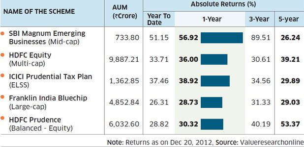 Best Mutual Funds 2013