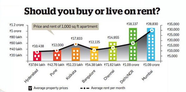 Buy or Rent house