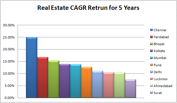 Real estate CAGR