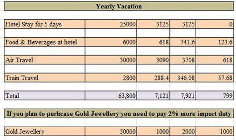 Service Tax Yearly Vacation