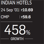 Indian Hotel