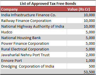 List of Tax Free Bonds