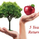 5 Year Return comparison of Sensex, Real estate, Gold & Silver