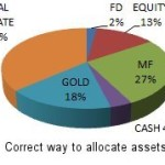 Correct way to allocate assets