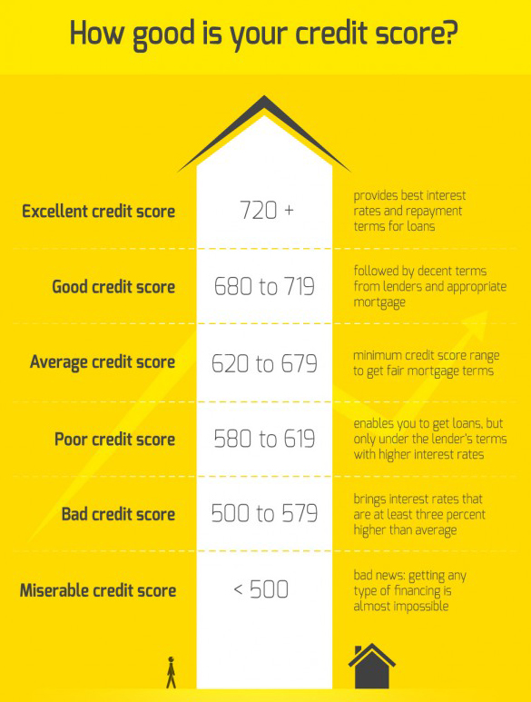 What Is a Good Credit Score? | Experian