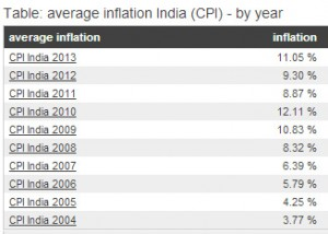 Inflation history india