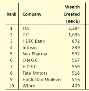 Top wealth creator