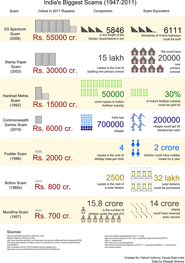 Indian-Scams-Image