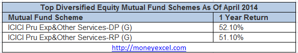 diversified_mutualfunds