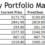 Best Equity Portfolio Manager – Excel based tool