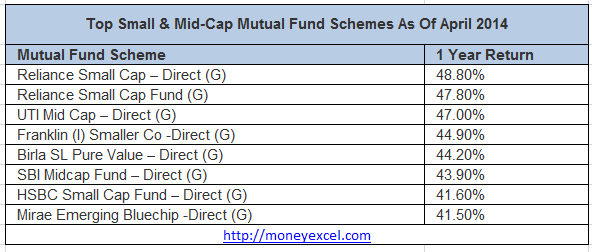 midcap_mutualfunds