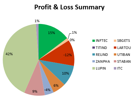 profit loss stock