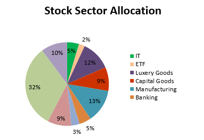 stock sector allocation