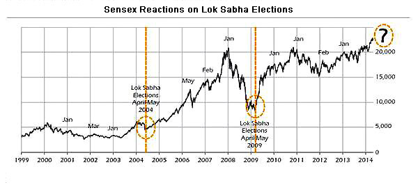 Sensex Reaction