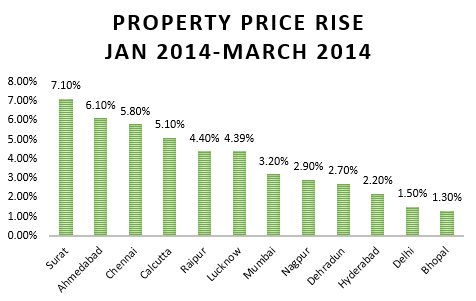 Property Rise