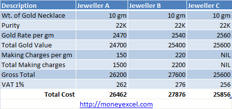 gold price diffrence