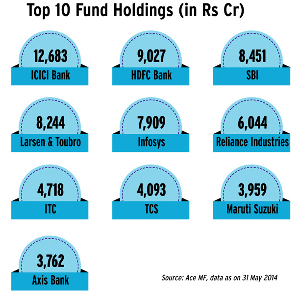 Top Mutual Funds