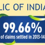 LIC is Best in Claim Settlement IRDA Report