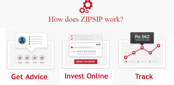 How ZIPSIP works
