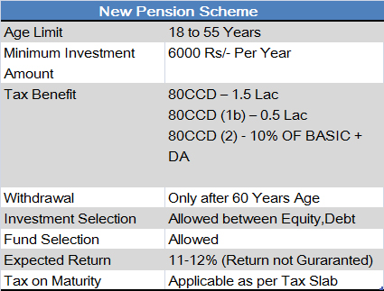 New Pension Scheme