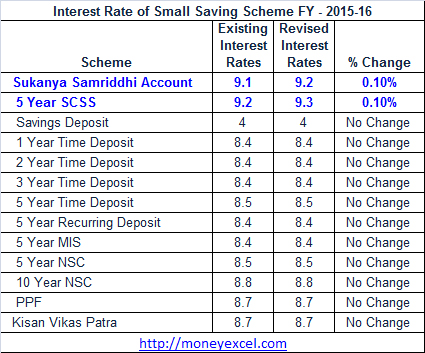 Interest Rate Of Sukanya SamriddhiPffScss For Fy