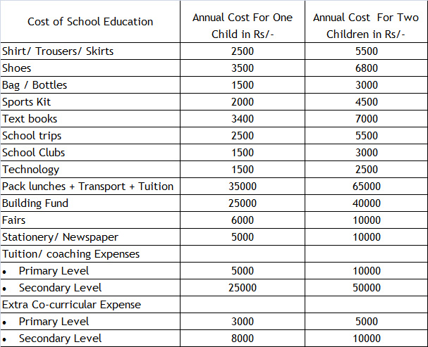 cost child education